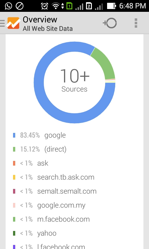 Screenshot Google Analytic
